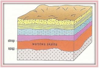 Względny przekrój geologiczny